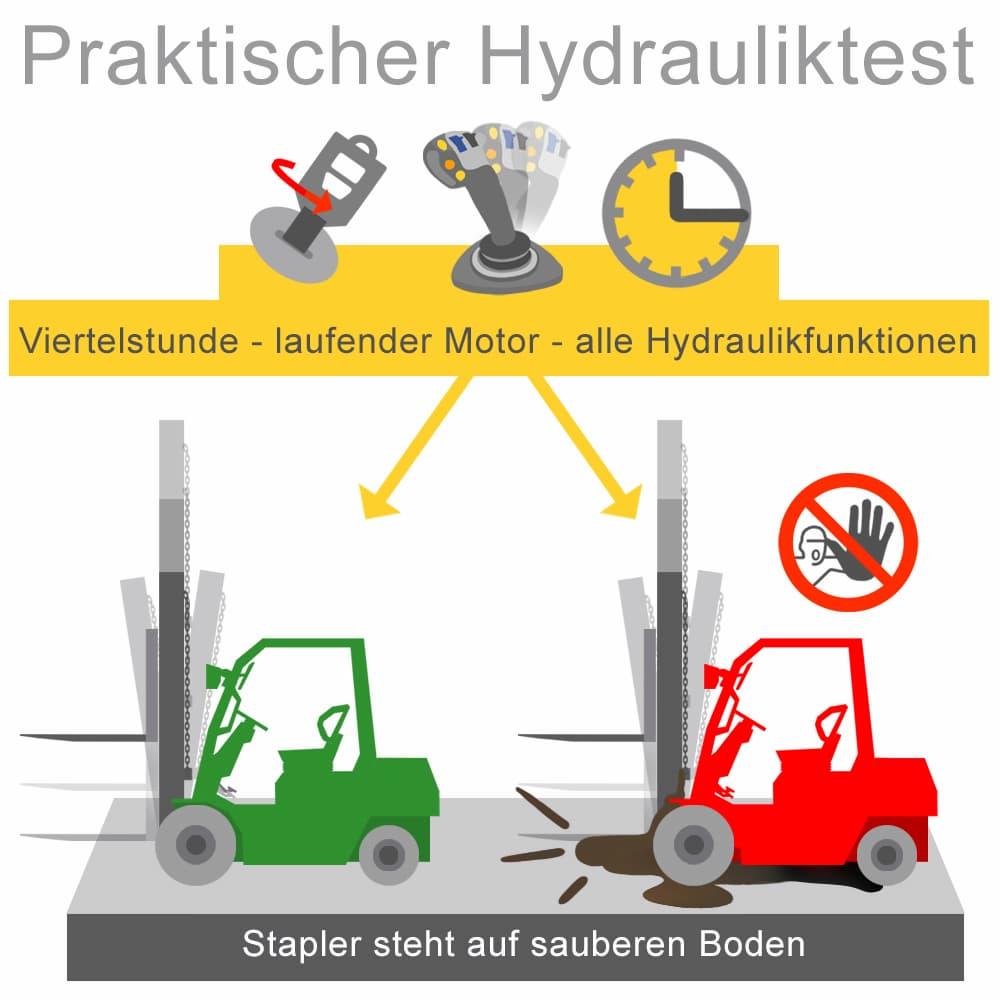 Die Hydraulik sollte vor dem Kauf überprüft werden