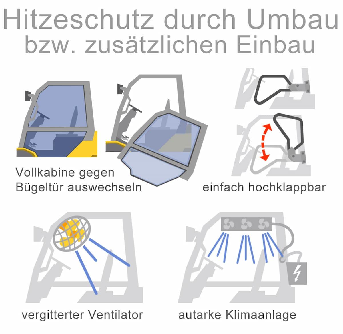 Hitzeschutz durch Umbau oder zusätzlichen Einbau