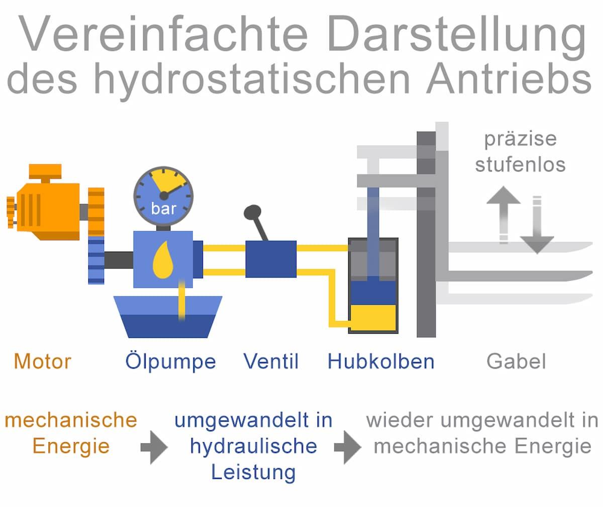 Vereinfachte Darstellung eines hydrostatischen Antriebs