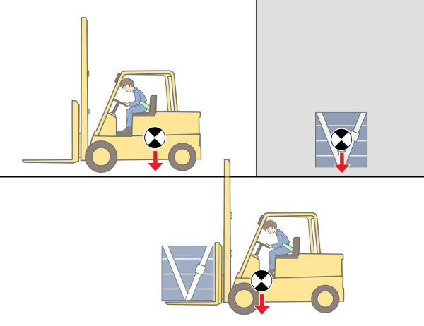 Schwerpunkt verschiebt sich bei Lastaufnahme nach vorne