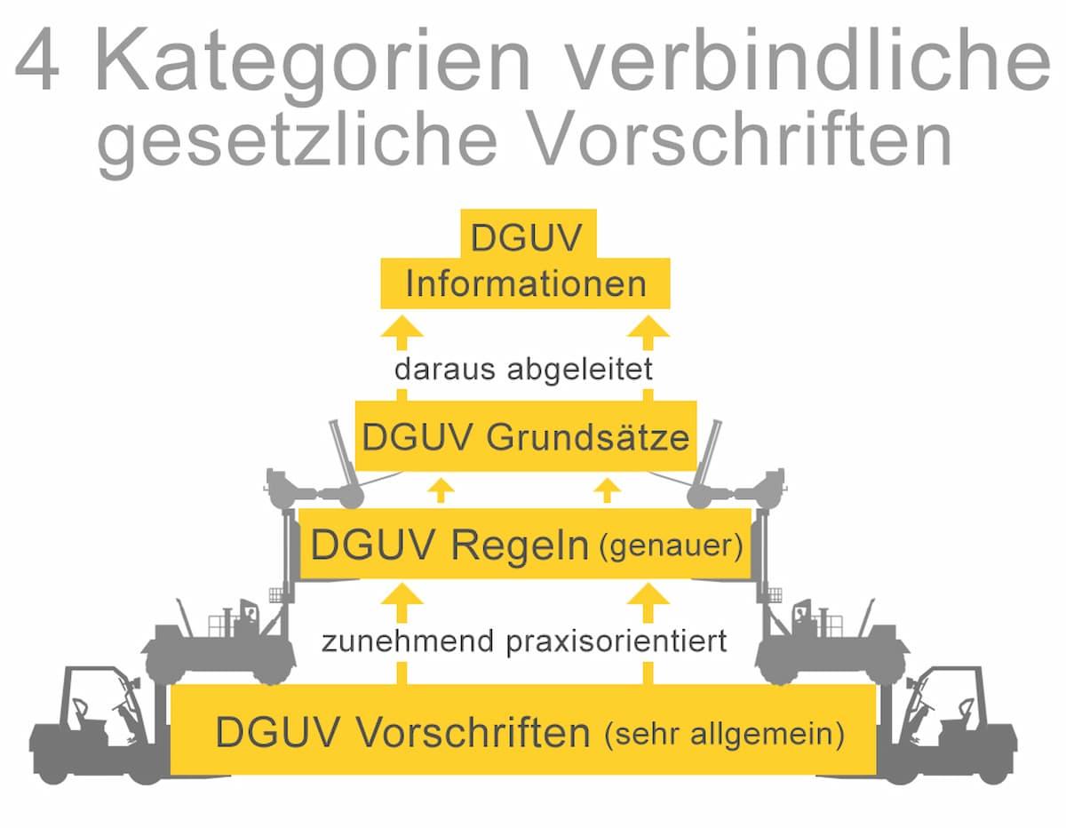 DGUV: Verbindliche Vorschriften für den Staplereinsatz in vier Kategorien