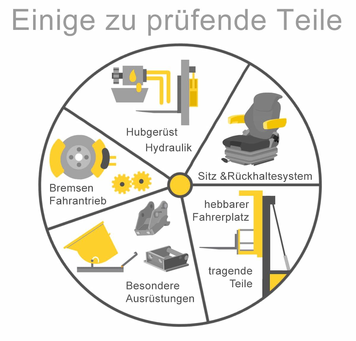 Jährliche Prüfung: Wichtige Prüfpunkte bei Staplern und Hubwägen