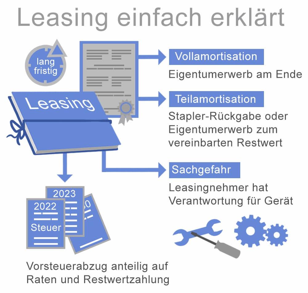 Gabelstapler Leasing erklärt