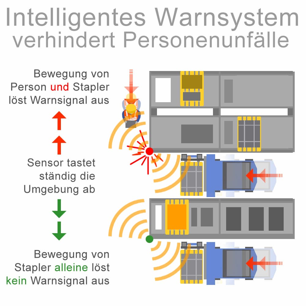 Intelligente Warnsysteme verhindern Personenunfälle