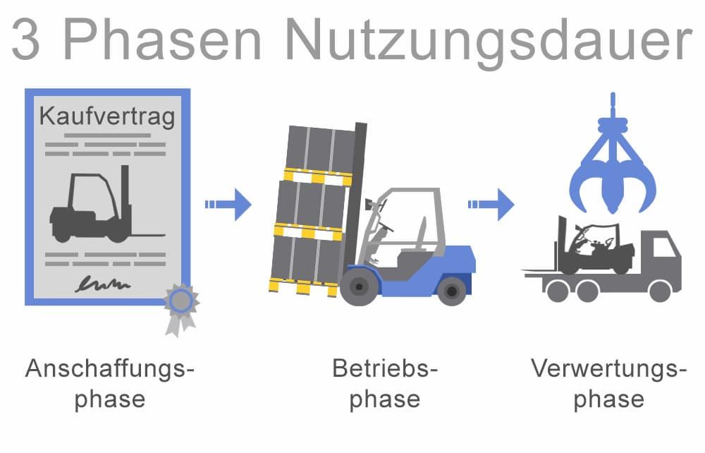 Stapler: Drei Phasen der Nutzungsdauer