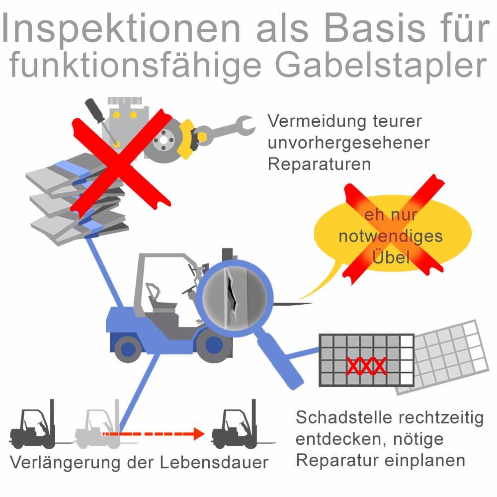 Regelmäßige Inspektionen als Basis für funktionsfähige Gabelstapler