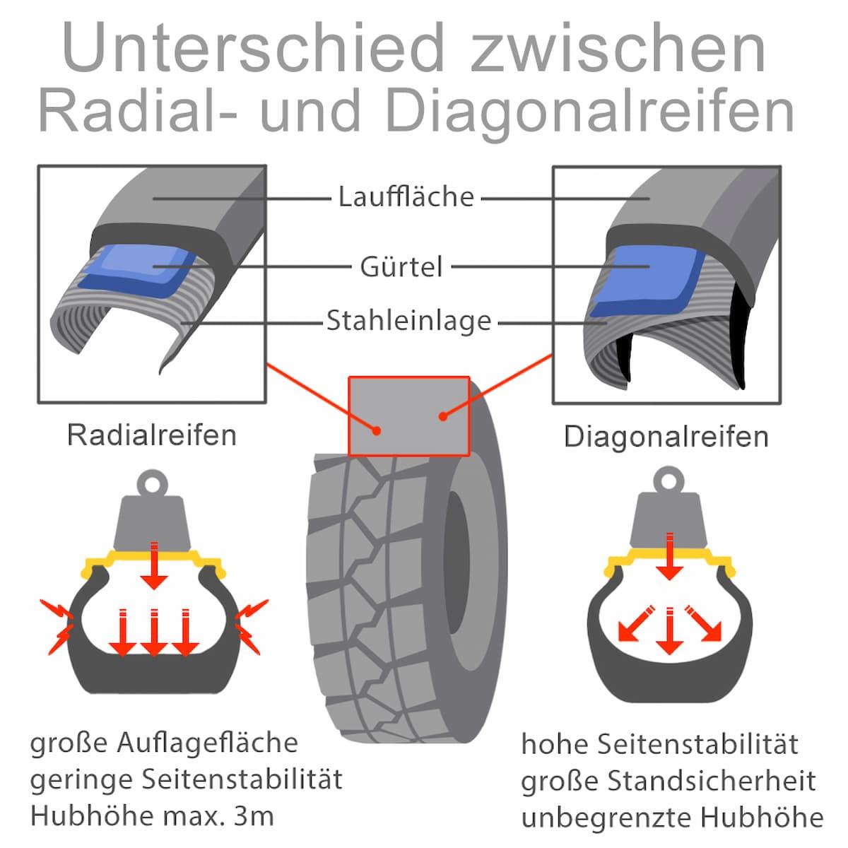 Unterschied zwischen Radialreifen und Diagonalreifen