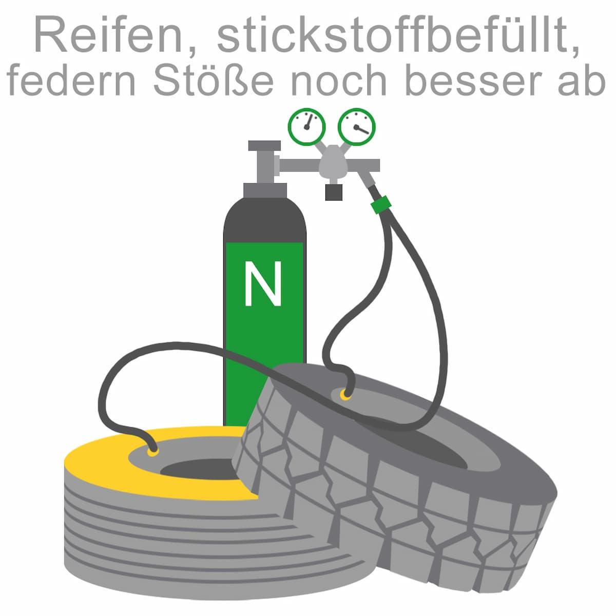 Stickstoffbefüllte Reifen federn Stöße noch besser ab