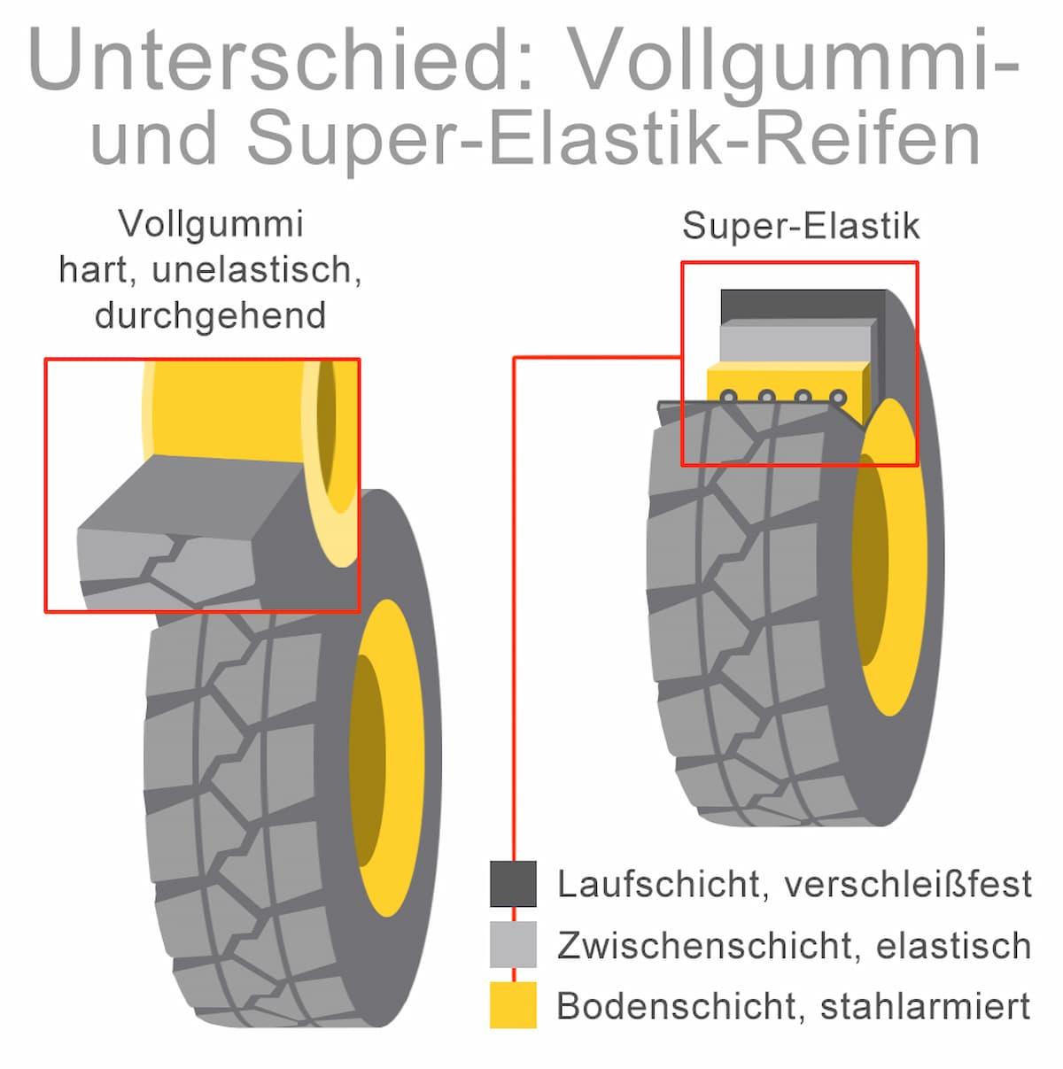 Unterschied Vollgummi- und Super-Elastik-Reifen