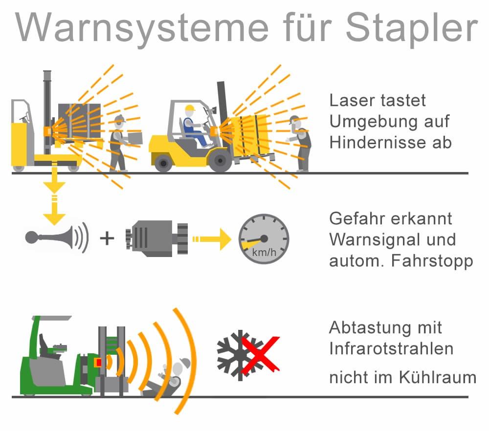 Warnsysteme für Stapler