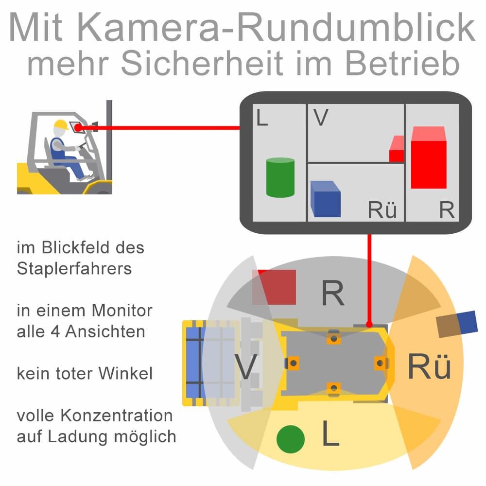 Mit Kamera Rundumblick mehr Sicherheit im Betrieb