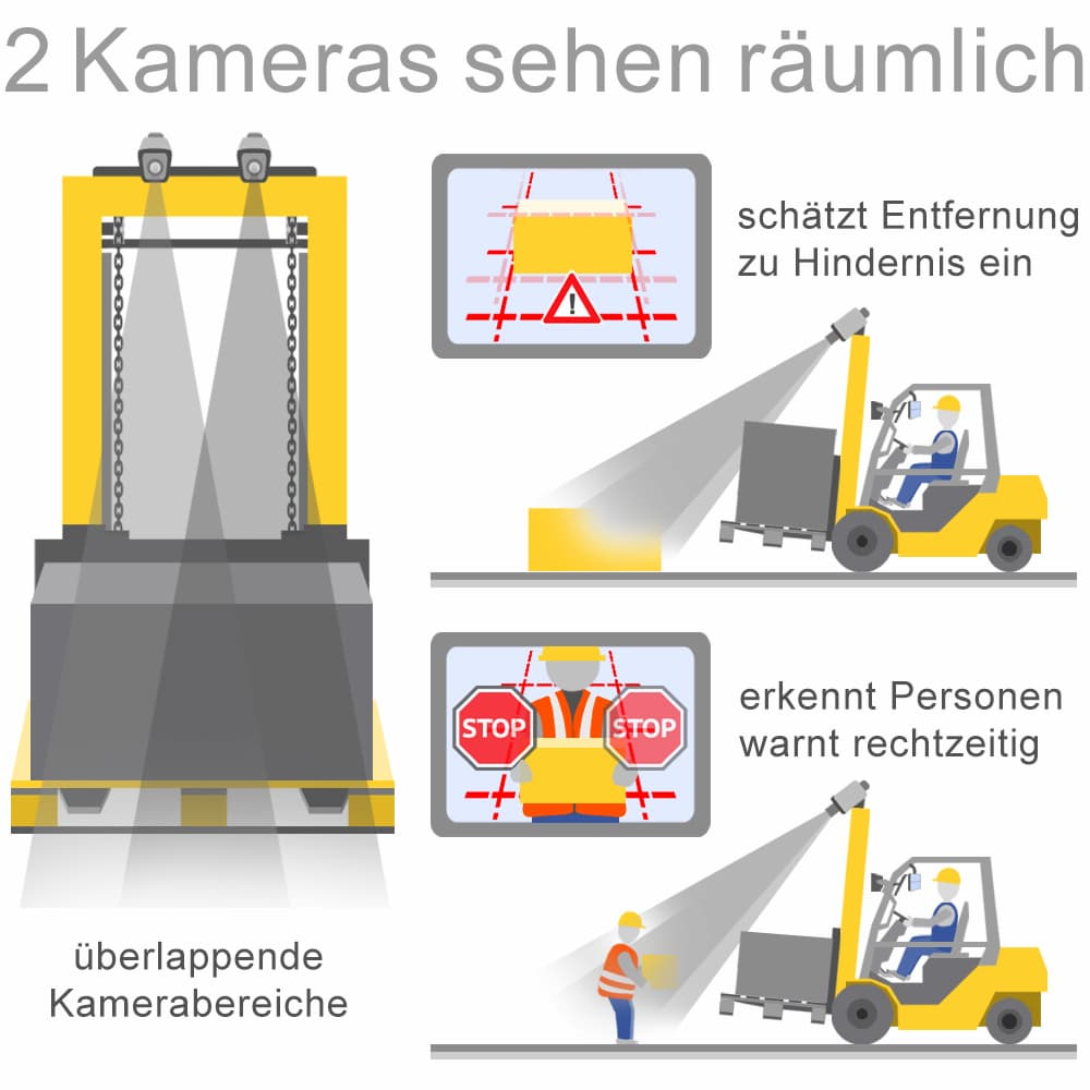 Stapler mit Kamerasystemen: High-Tech für mehr Sicherheit
