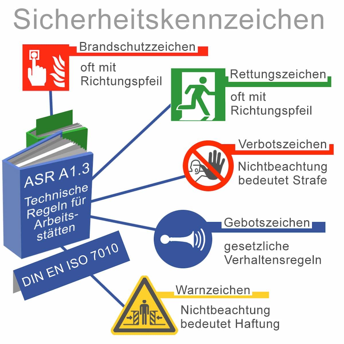 Sicherheitskennzeichen richtig verstehen