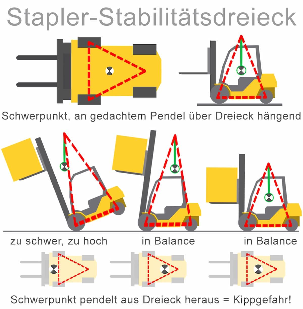 Stabilitätsdreieck bei Staplern
