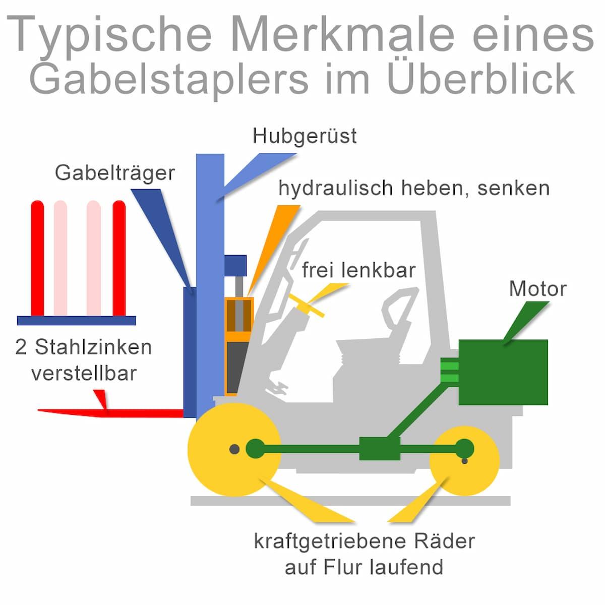 Typische Merkmale eines Gabelstaplers