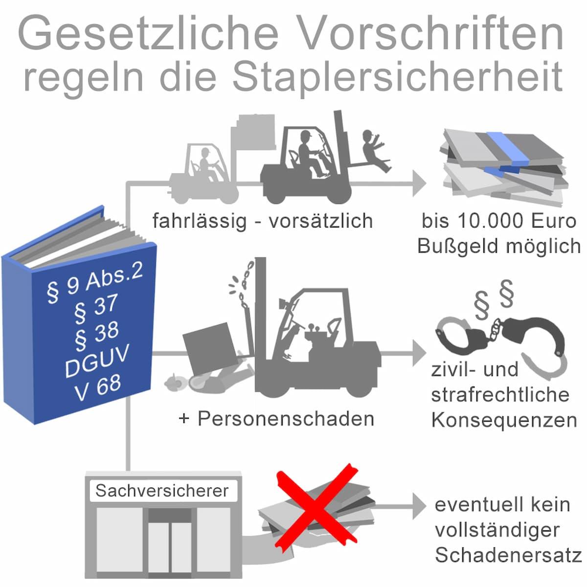 Gsetzliche Vorschriften regeln die Staplersicherheit