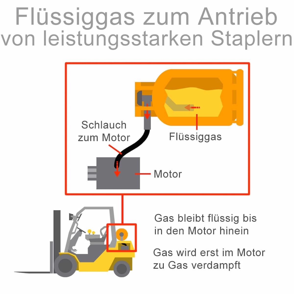Mit Flüssiggas können Stapler angetrieben werden