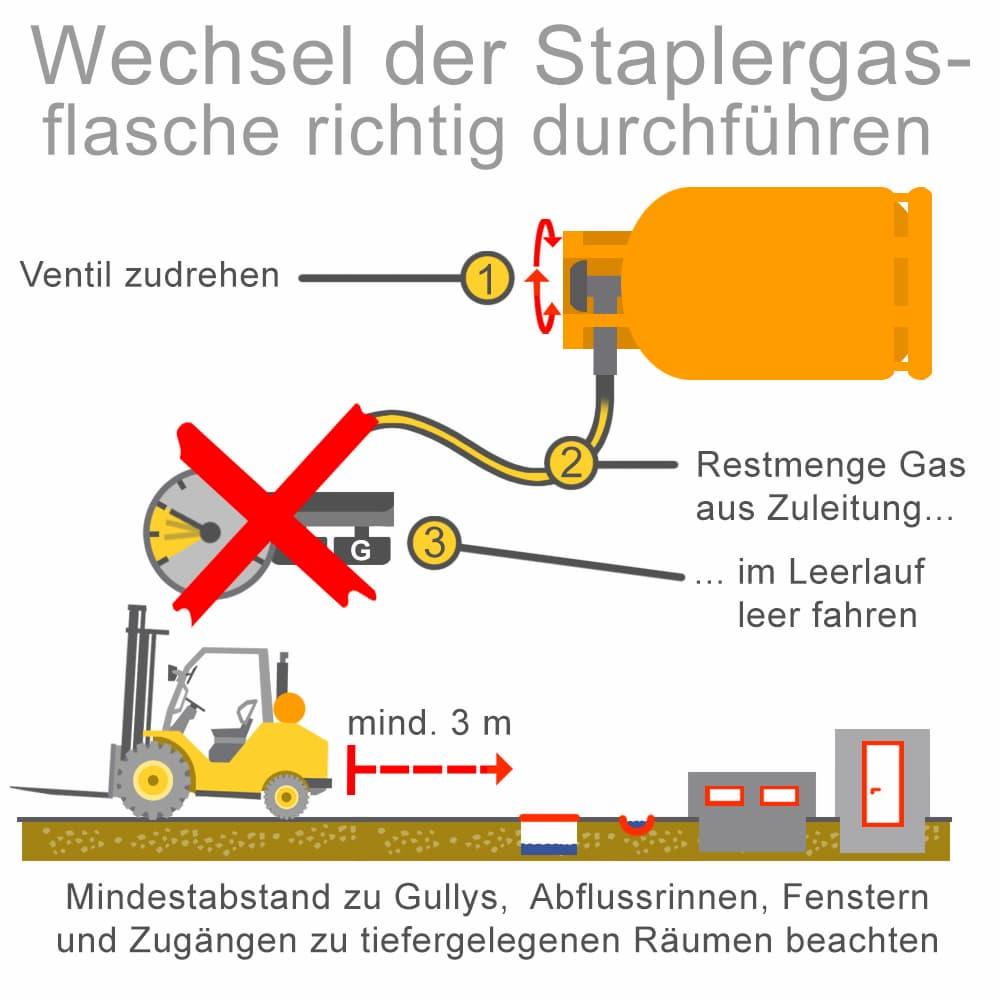 Wechsel der Gasflasche richtig durchführen