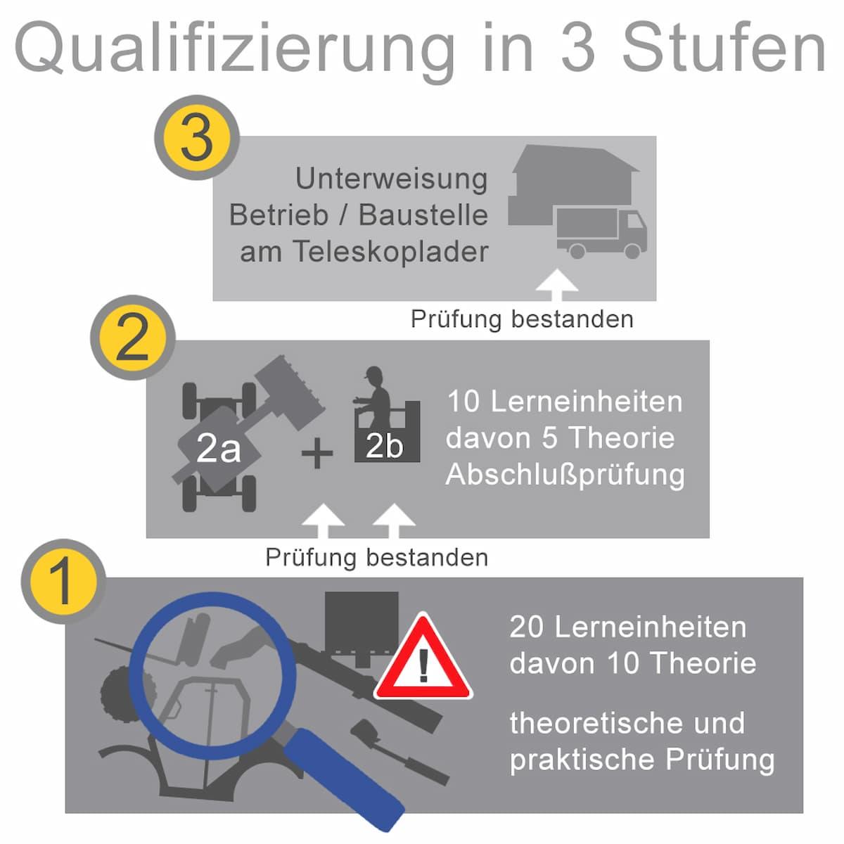 Ausbildung Teleskopstapler: Ausbildung in drei Stufen