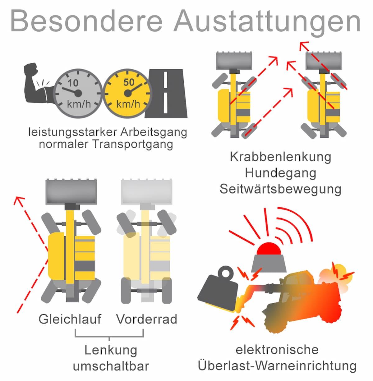 Teleskopstapler verfügen über besondere Ausstattungen