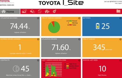 I-Site App © Toyota