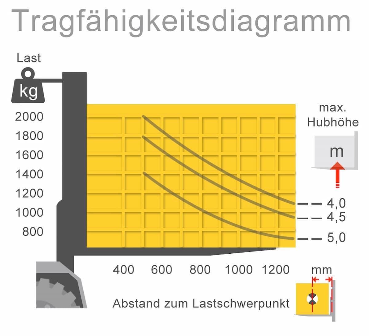 Beispiel eines Tragfähigkeitsdiagramms