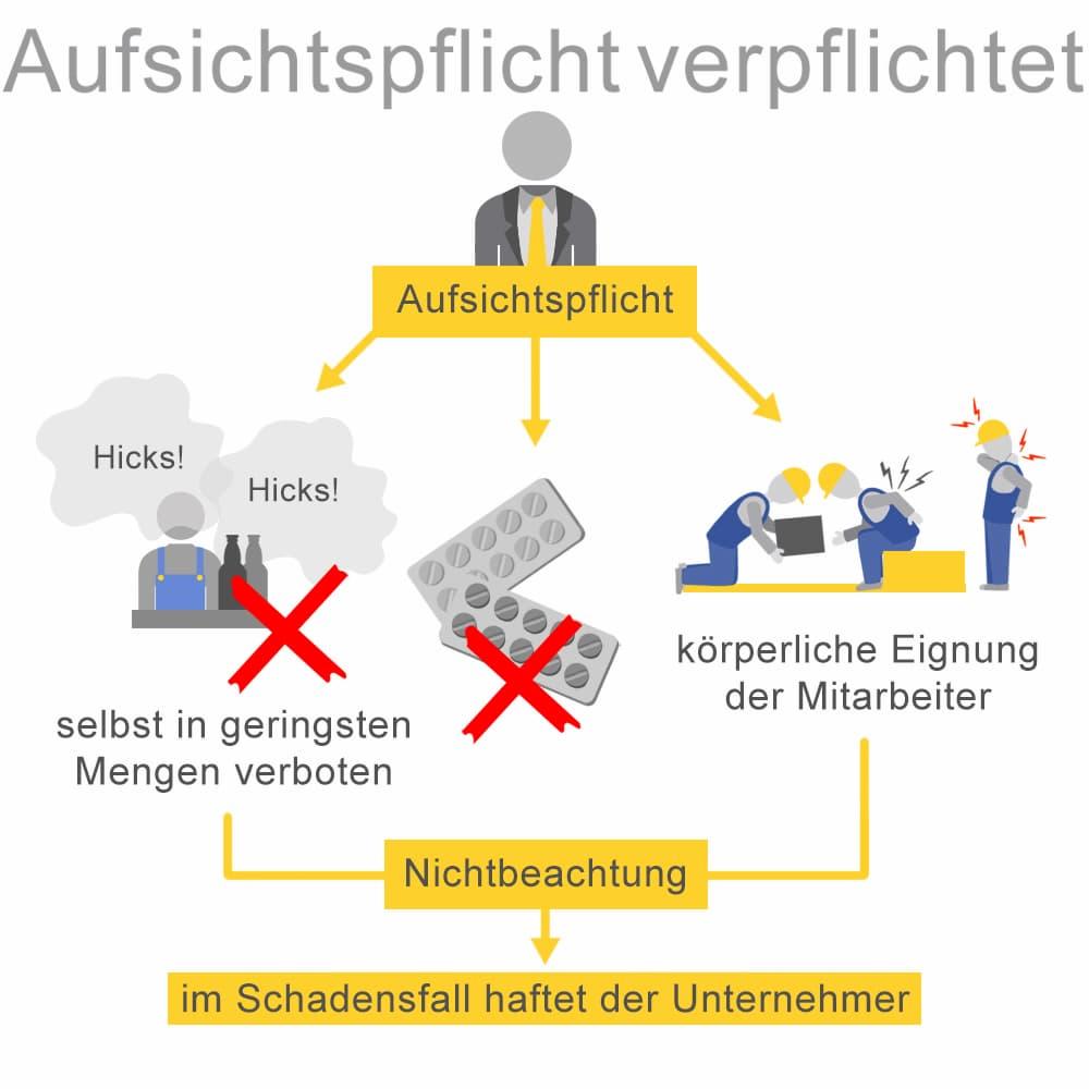 Aufsichtspflicht verpflichtet: Kein Alkohl oder Drogen am Arbeitsplatz