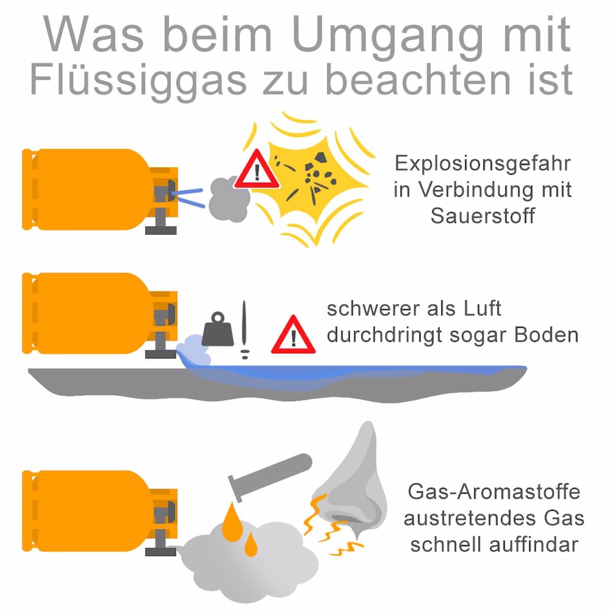 Was beim Umgang mit Flüssiggas zu beachten ist