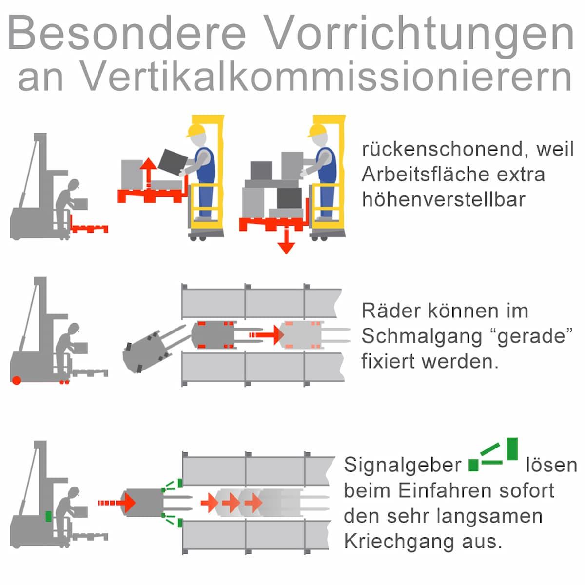 Eigenschaften von Vertikalkommissionierern
