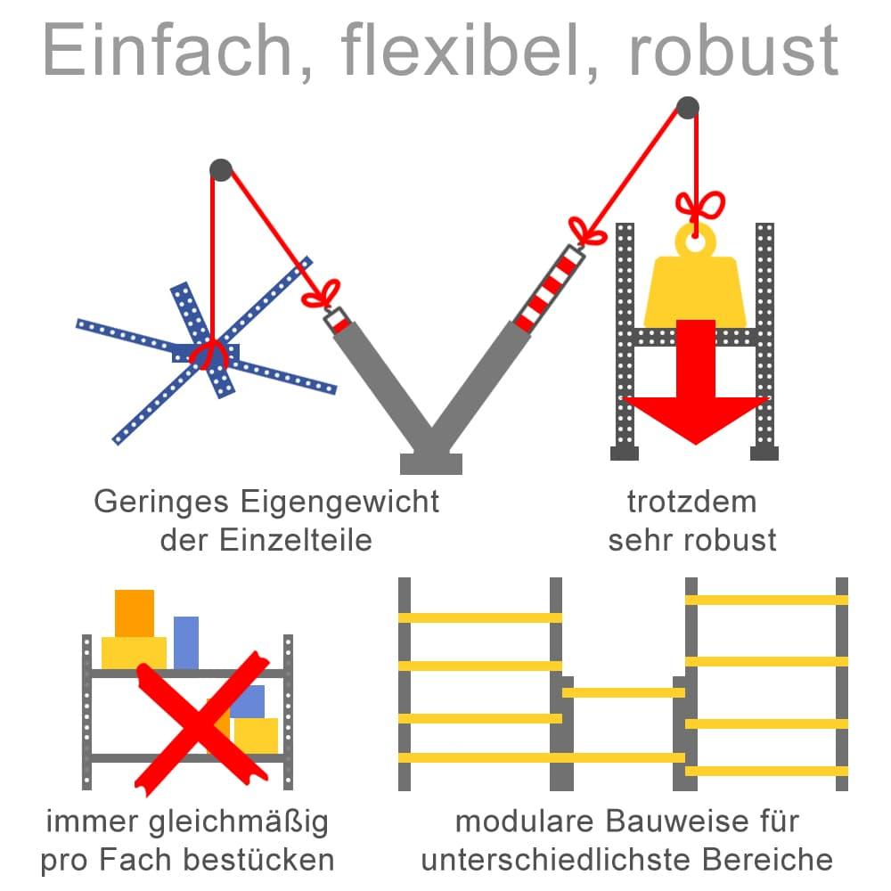 Weitspannregale: Einfach, flexibel und robust