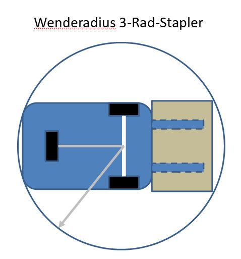 Wenderadius eines 3-Rad-Staplers