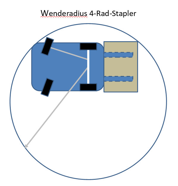 Wenderadius eines 4-Rad-Staplers