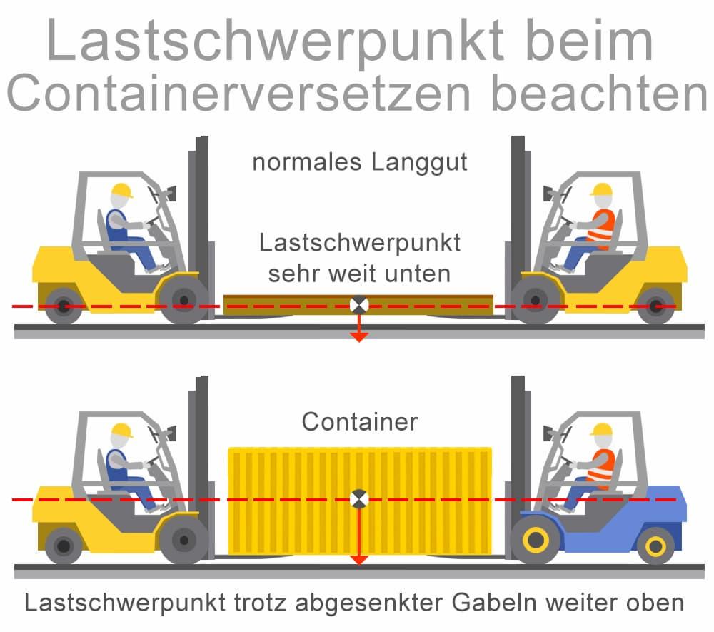 Lastschwerpunkt beim Containerversetzen beachten