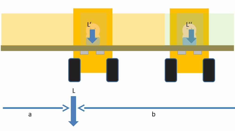 Quertransport mit asymmetrisch verteilter Last