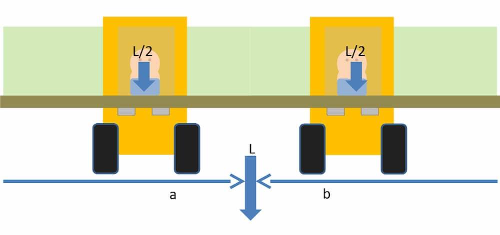 Quertransport mit gleichmäßig auf beide Stapler verteilter Last